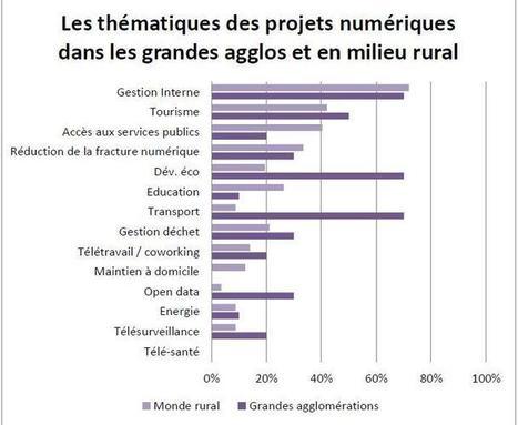 Numérique et intercommunalités : toujours des inégalités entre ... | UseNum - Relation citoyenne | Scoop.it