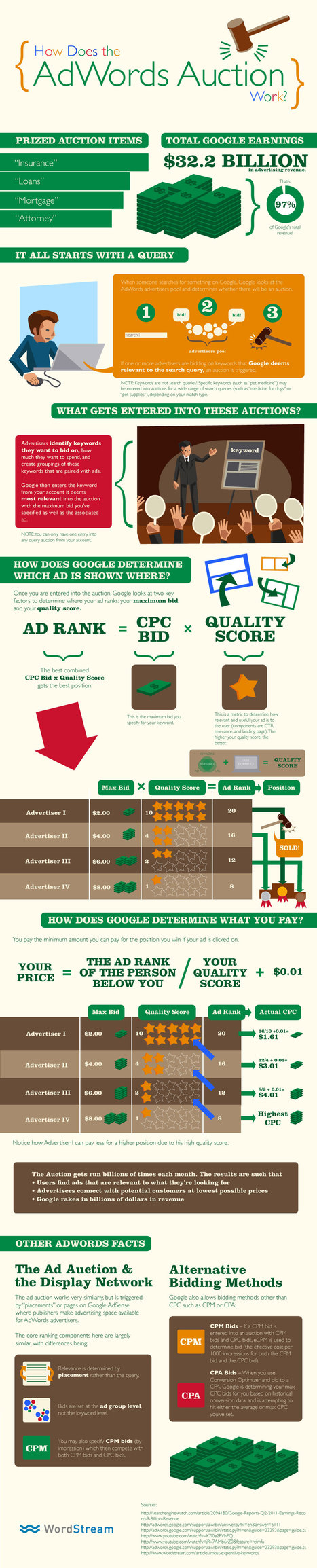Infographie : Comment fonctionnent les enchères Adwords ? | Curation SEO & SEA | Scoop.it