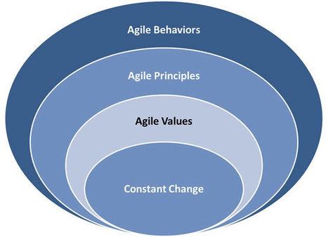 Agile Change is Coming   Web   Scoop.it