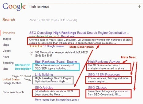How to Create a Meta Description Tag for SEO | Organic SEO | Scoop.it