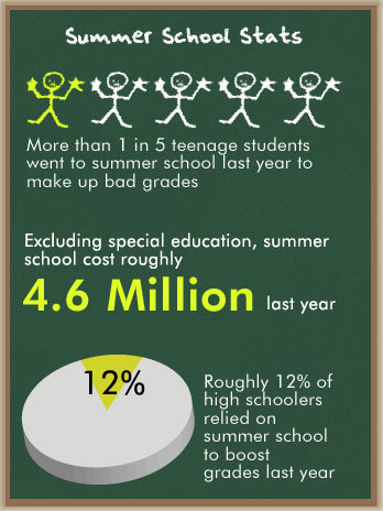 Summer School Stats | Infographics for Teaching and Learning | Scoop.it