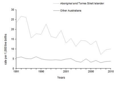 4704.0 - The Health and Welfare of Australia's Aboriginal and Torres Strait Islander Peoples, Oct 2010 | Indigenous people | Scoop.it