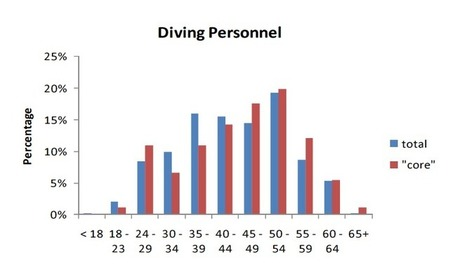 What is the best age to start commercial diving? | All about water, the oceans, environmental issues | Scoop.it