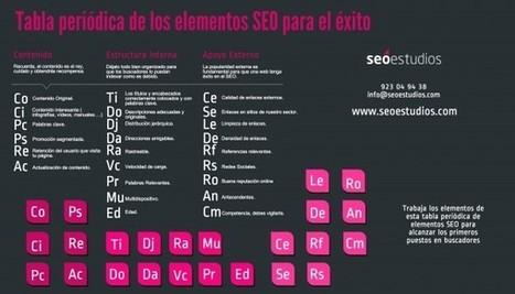 Una tabla periódica para profesionales SEO | NOTICIAS DE QUÍMICA | Scoop.it
