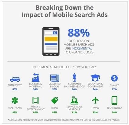 88% des clics sur les Adwords ne le sont pas au...   Référencement   Scoop.it