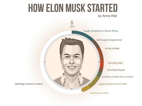 De PayPal à SpaceX : la vie d'Elon Musk en une infographie - Business - Numerama | Coopération, libre et innovation sociale ouverte | Scoop.it