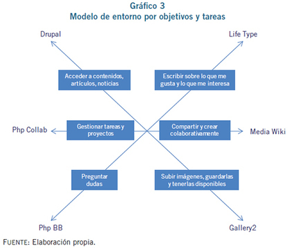 Entornos personales de aprendizaje en red: relación y reflexión dialéctico-didáctica a partir de plataformas virtuales | Educación y TIC en Mza | Scoop.it