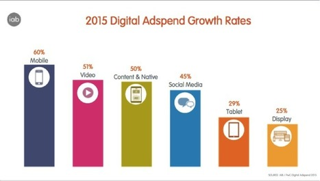 Digital adspend grows at fastest rate for seven years | IAB UK | Cambridge Marketing Review | Scoop.it