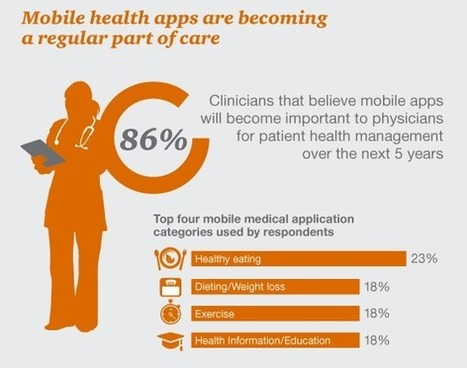Making the leap from mobile app to medical device | Digital Pharma | Scoop.it