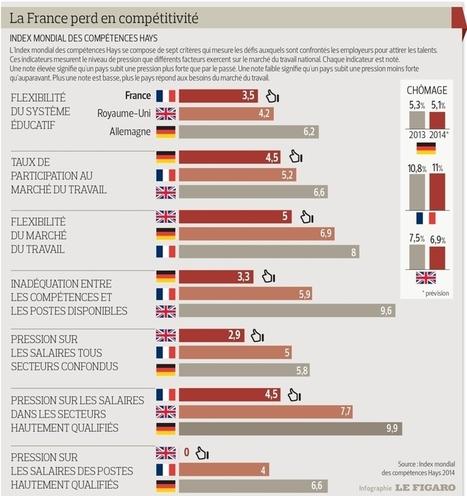 La pénurie de talents et de compétences s'aggrave en France, en Angleterre et en Allemagne | RP_Emploi | Scoop.it