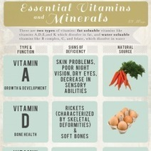 Essential Vitamins and Minerals | Visual.ly | MA SANTE | Scoop.it