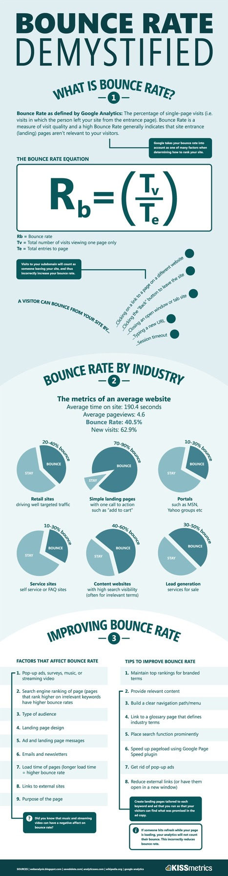 Bounce Rate Demystified, Kissmetrics | Marketing, PR & Communications | Scoop.it