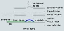 Membrane Switch | Membrane Keypad Manufacturer | Scoop.it