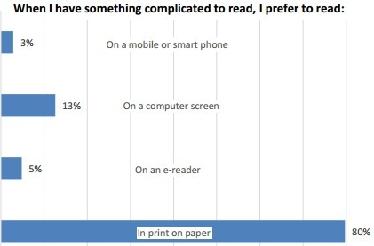 Lecture papier vs écran, ce que veulent vraiment les lecteurs | DocPresseESJ | Scoop.it