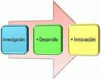 Las PyMEs deben innovar o investigar para desarrollar productos #PNT 1.7 | PyMEs 3.0 | Scoop.it