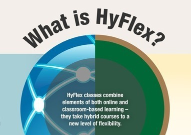 What Is The HyFlex Learning Model? - Edudemic | Improving Art and Design Education | Scoop.it