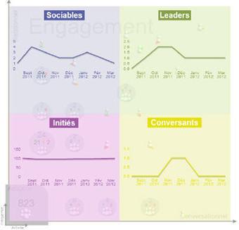 Comment mesurer le ROI d'un réseau social d'entreprise ? - JDN | RSE et CNR | Scoop.it