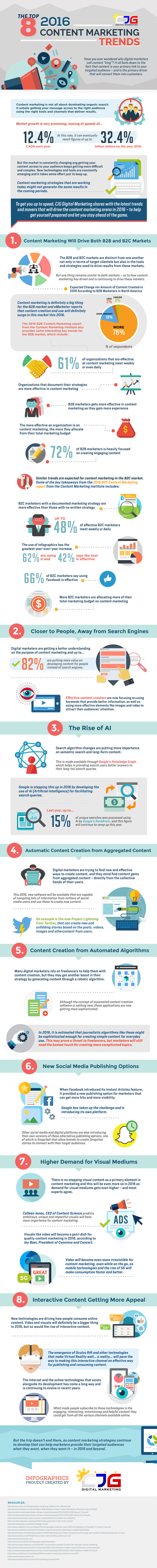 The Top 8 Hottest 2016 Content Marketing Trends #Infographic | MarketingHits | Scoop.it