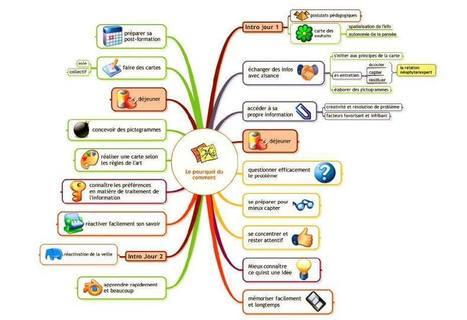 Mind Mapping Entreprise | Formation 2 jours ! 2 et 3 juillet à Poitiers (86) | Le Mind Mapping | Scoop.it