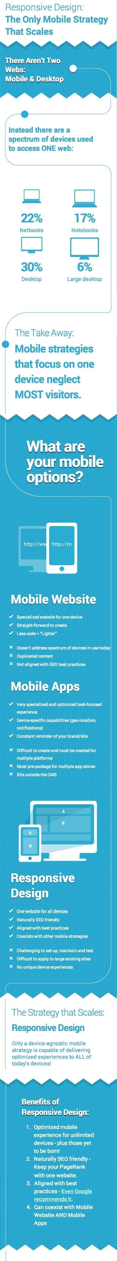 A Responsive Infographic on Responsive Design #responsivedesign #websitedesign | tech of the week | Scoop.it