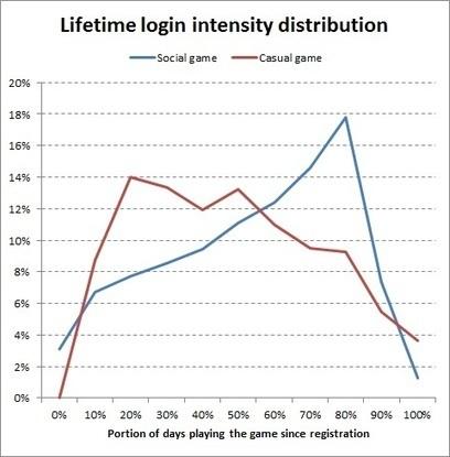 Retention patterns in social vs. casual games | New Digital Media | Scoop.it