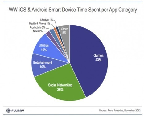 Mobile Marketing Statistics 2013 | wearable and moving marketing | Scoop.it