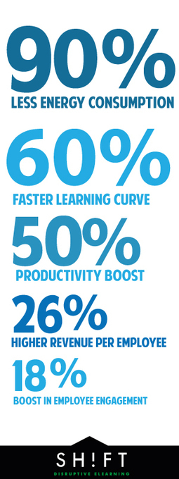 15 Facts and Stats That Reveal The Power Of eLearning | Learning Technologies | Scoop.it