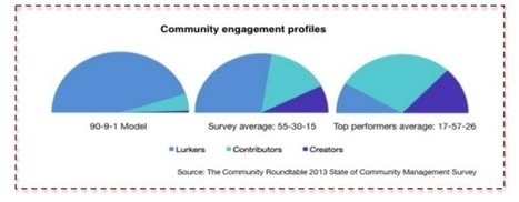 Community manager, parce que je le vaux bien ! | Community management | Scoop.it