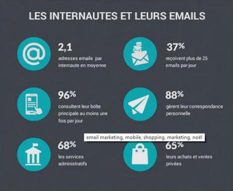 L'email marketing fait encore ses preuves, tant sur la qualité que sur la quantité | Visibilité et Crédibilité des entreprises | Scoop.it