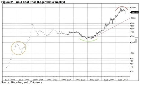 Yamada - 3 Absolutely Incredible #Gold Charts & Commentary | Gold and What Moves it. | Scoop.it