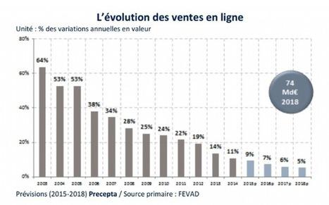 Retail : quelles opportunités grâce au digital ? | Marketing et Numérique scooped by Médoc Marketing | Scoop.it