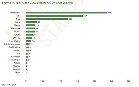 Les 5 handicaps majeurs de l'agriculture africaine, selon l'Alliance pour une Révolution verte | Questions de développement ... | Scoop.it
