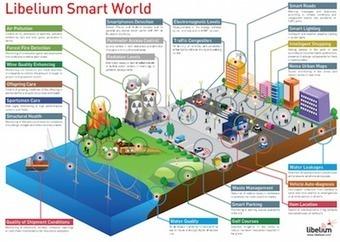 Internet of Things: Besparen op tijd, energie en onderhoudskosten - Blokboek - Communication Nieuws | BlokBoek e-zine | Scoop.it