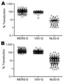 Ahead of Print - Lack of MERS Coronavirus Neutralizing Antibodies in Humans, Eastern Province, Saudi Arabia - Vol. 19 No. 12 - December 2013 - Emerging Infectious Disease journal - CDC | MERS-CoV | Scoop.it