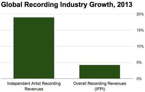 Despite Surging Sales, Independent Artists Are Still Getting Marginalized... | Musicbiz | Scoop.it