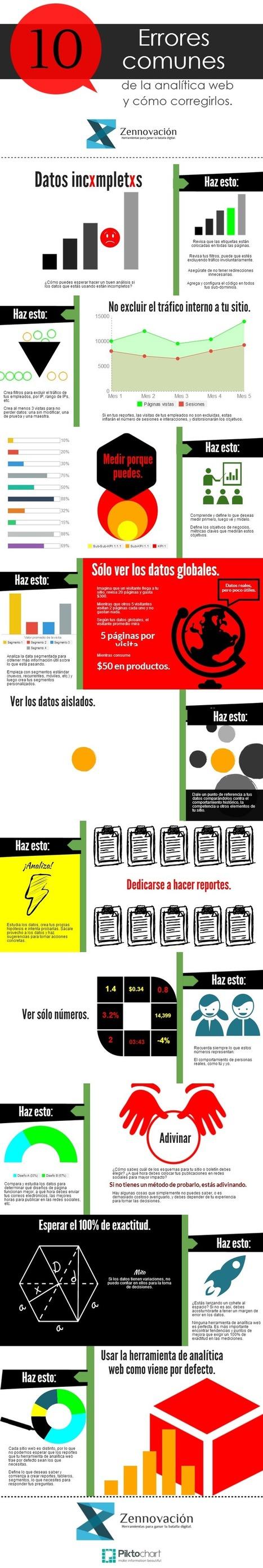 10 errores en analítica web (y cómo solucionarlos) #infografia #infographic #marketing | Community Manager | Scoop.it