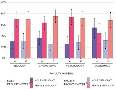 Study suggests STEM faculty hiring favors women over men | InsideHigherEd | my universe | Scoop.it