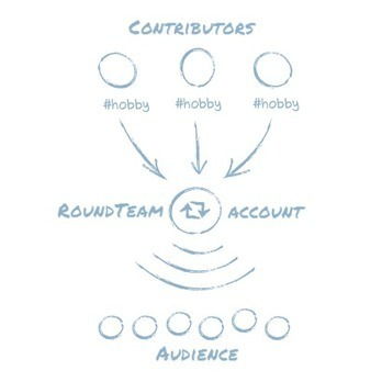 RoundTeam, the Twitter content management platform | SearchTools | Scoop.it