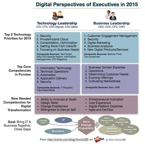 Closing the gap between executives and digital transformation | ZDNet | Designing services | Scoop.it
