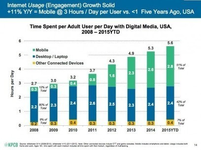 In 5 years, 80 percent of the whole Internet will be online video | elearning stuff | Scoop.it