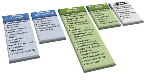 Тумачење новог Правилника о стручном усавршавању | Стручно усавршавање просветних радника | Scoop.it