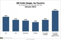1 in 5 Americans Say They've Used a QR Code | Mobile Marketing and Commerce | Scoop.it
