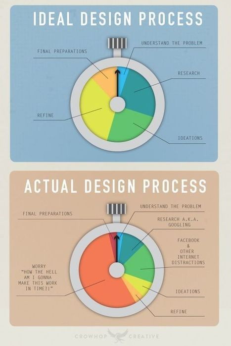 10 of the Best UX Infographics - The Usabilla Blog | Design Revolution | Scoop.it