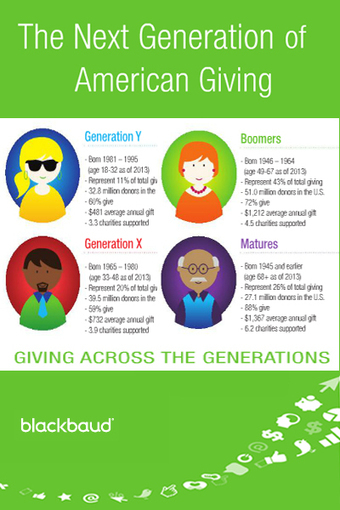 » 6 Key Points from Nonprofit Fundraising Donations by Generation Report | Charities and Social Media | Scoop.it