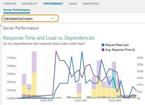 Find performance problems | .NET Development | Scoop.it