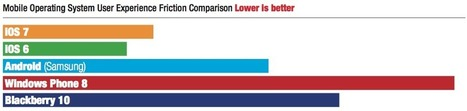 iOS 7 tops 2013 Mobile OS User Experience Benchmarks | Keeping up with your end users | Scoop.it