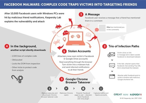 Facebook malware – the missing piece - Securelist | e-commerce & social media | Scoop.it