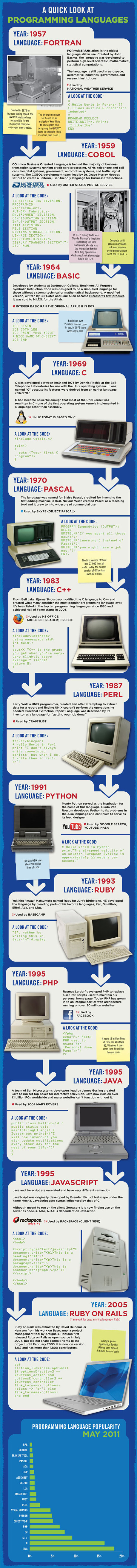The History Of Computer Languages | tecno4 | Scoop.it