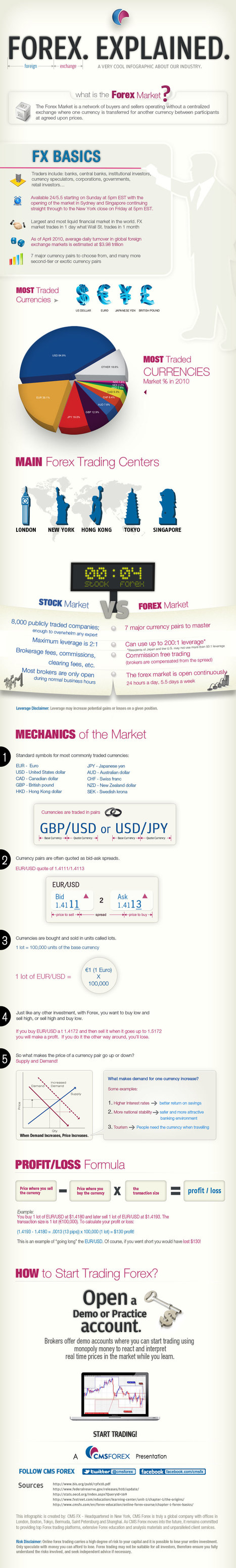 The Forex Market Explained [infographic] | Social Mercor | Scoop.it