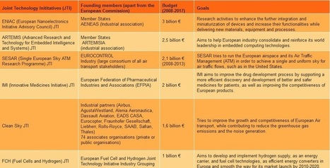 Billions of EU research funding for research projects are directed by industry | Scenario 25 club | Scoop.it